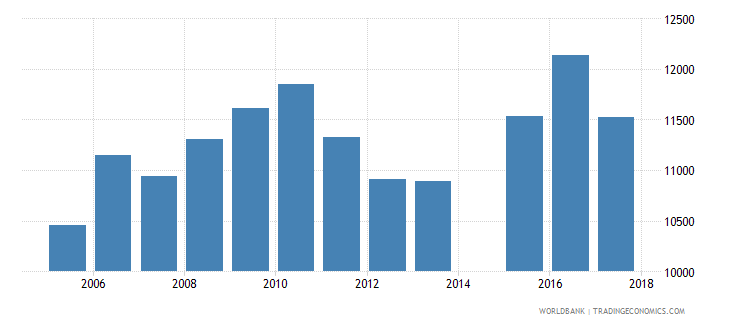 netherlands government expenditure per upper secondary student constant ppp$ wb data