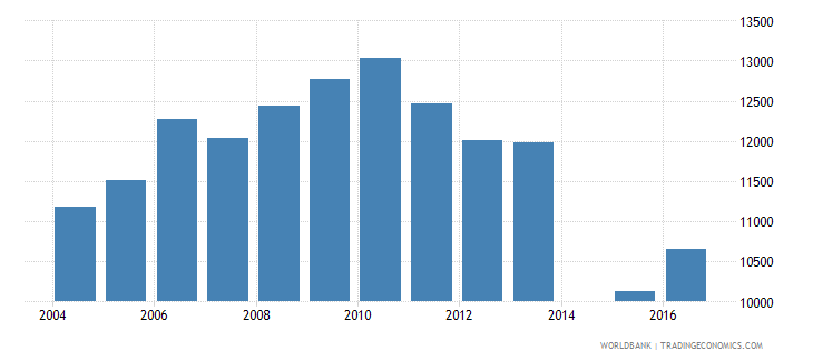 netherlands government expenditure per upper secondary student constant us$ wb data
