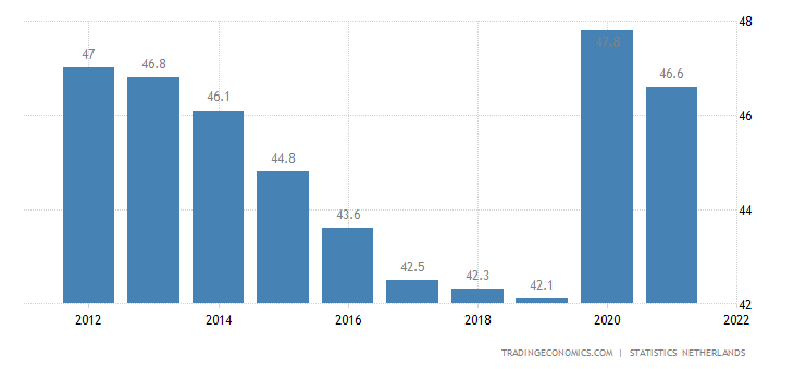 Netherlands Government Spending to GDP