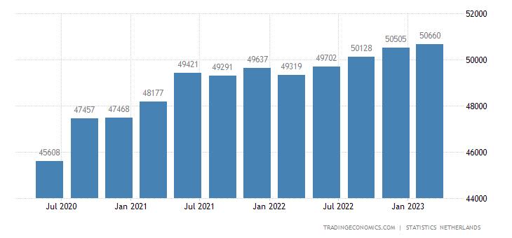 Netherlands Government Spending