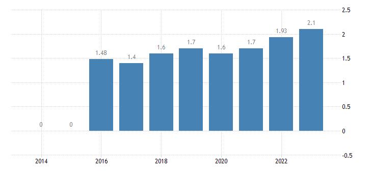 netherlands grape production eurostat data