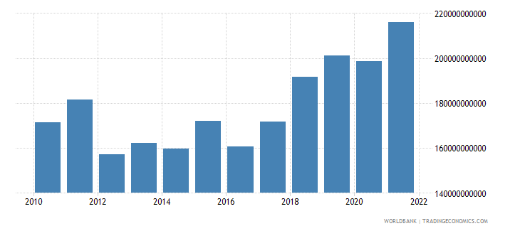netherlands gross capital formation us dollar wb data