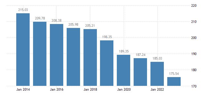 netherlands gross debt to income ratio of households af4 liab b6gd8net eurostat data