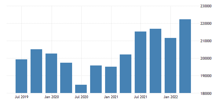 netherlands gross disposable income eurostat data