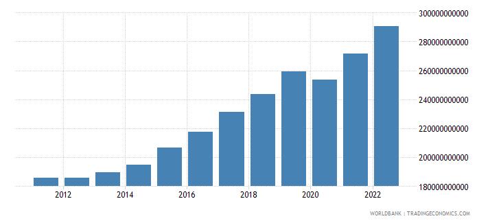 netherlands gross domestic savings current lcu wb data
