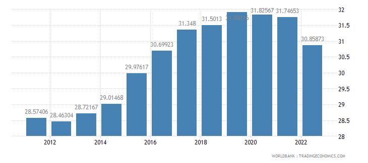 netherlands gross domestic savings percent of gdp wb data