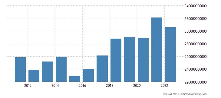 netherlands gross domestic savings us dollar wb data