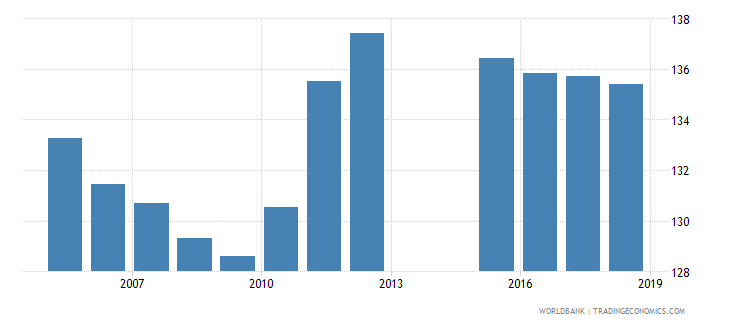 netherlands gross enrolment ratio lower secondary male percent wb data