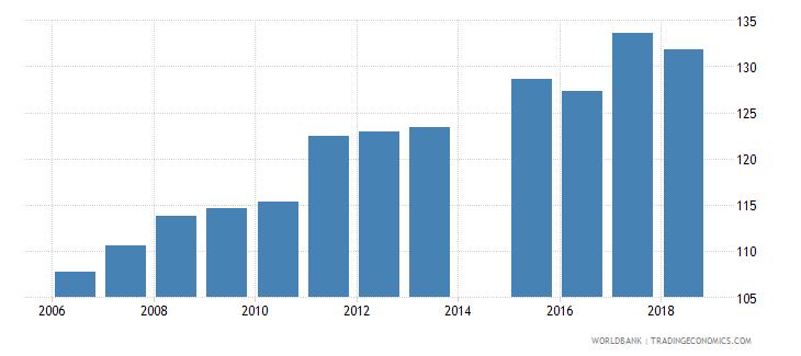 netherlands gross enrolment ratio upper secondary male percent wb data