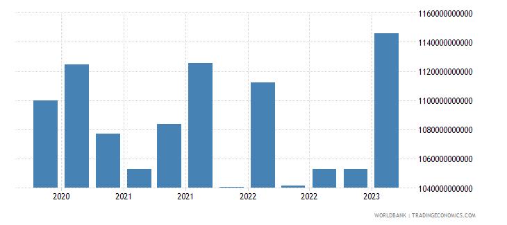 netherlands gross ext debt pos  all sectors short term all instruments usd wb data
