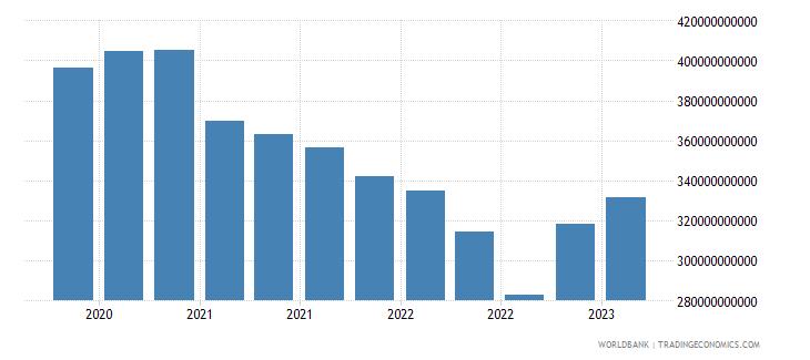 netherlands gross ext debt pos  deposit taking corp  exc cb long term debt securities usd wb data