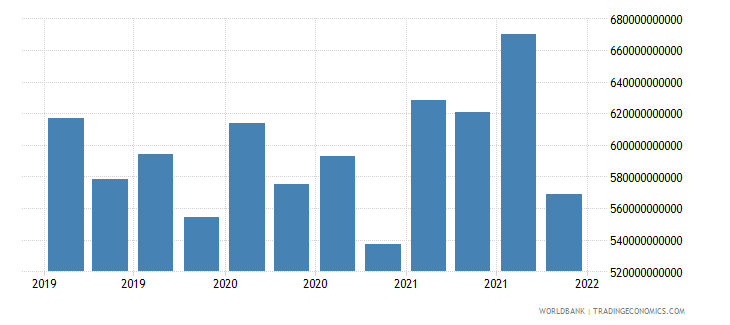 netherlands gross ext debt pos  deposit taking corp  exc cb short term all instruments usd wb data