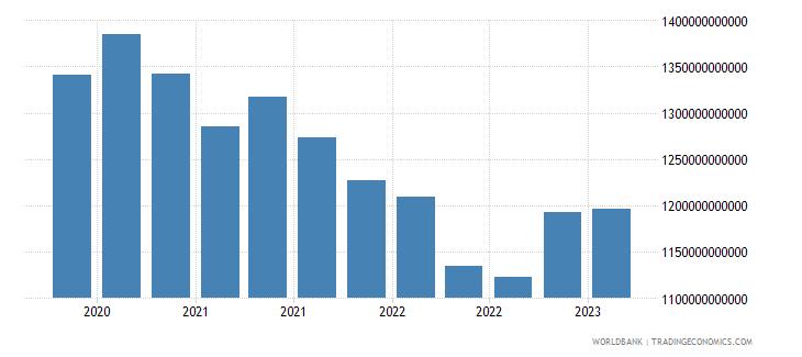 netherlands gross ext debt pos  di intercom lending all maturities all instruments usd wb data