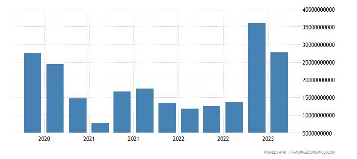 netherlands gross ext debt pos  general government short term debt securities usd wb data