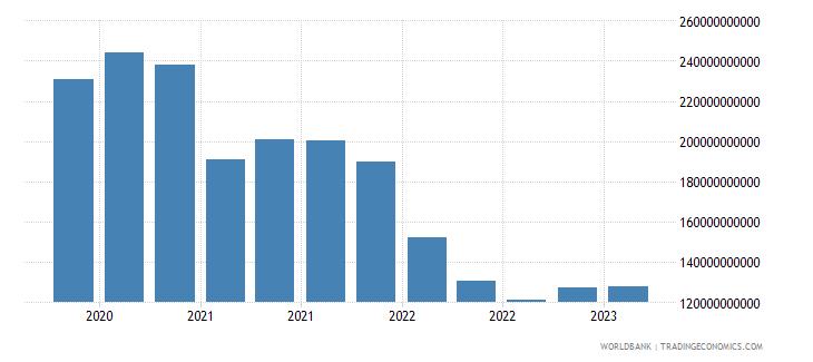 netherlands gross ext debt pos  other sectors short term loans usd wb data