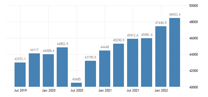 netherlands gross fixed capital formation current prices eurostat data