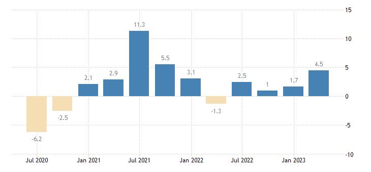 netherlands gross fixed capital formation dwellings eurostat data