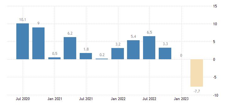 netherlands gross fixed capital formation ict equipment eurostat data