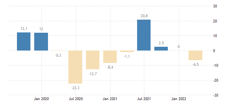 netherlands gross fixed capital formation machinery equipment weapons systems eurostat data