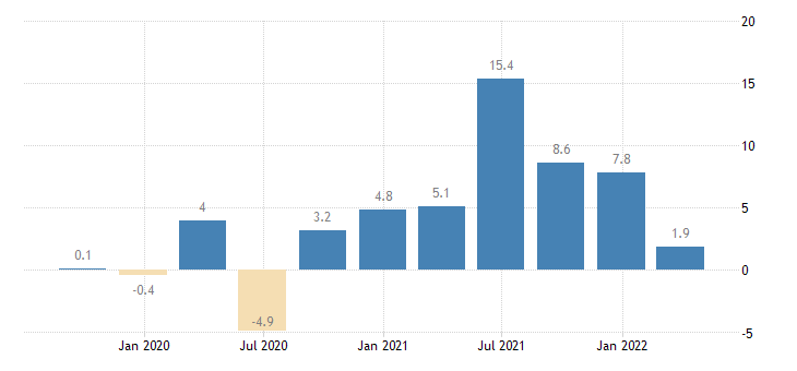 netherlands gross fixed capital formation other machinery equipment weapons systems eurostat data