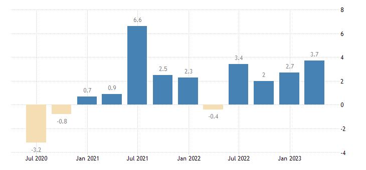 netherlands gross fixed capital formation total construction eurostat data