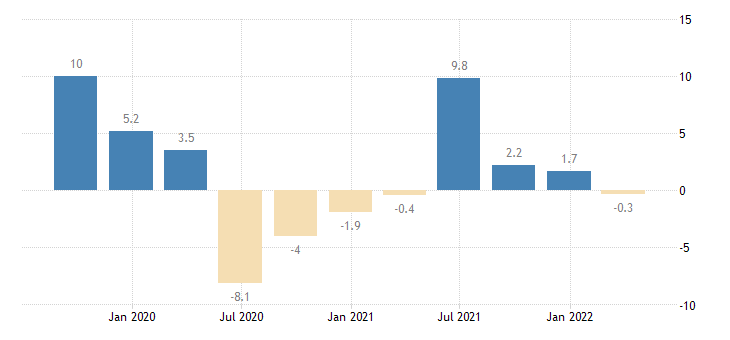 netherlands gross fixed capital formation total fixed assets eurostat data