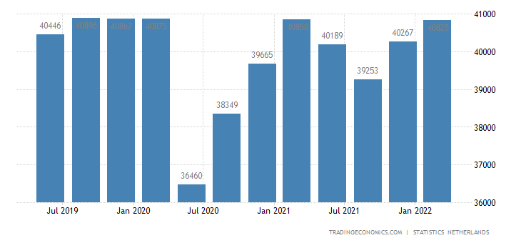 Netherlands Gross Fixed Capital Formation