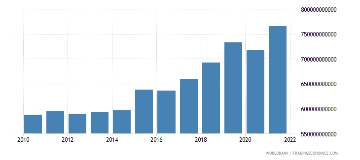 netherlands gross national expenditure current lcu wb data