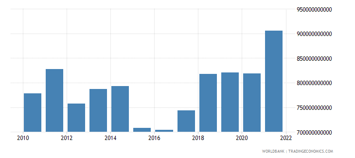 netherlands gross national expenditure us dollar wb data