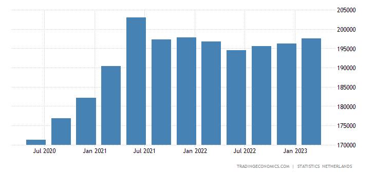 Netherlands Gross National Product