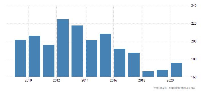 netherlands gross portfolio debt liabilities to gdp percent wb data