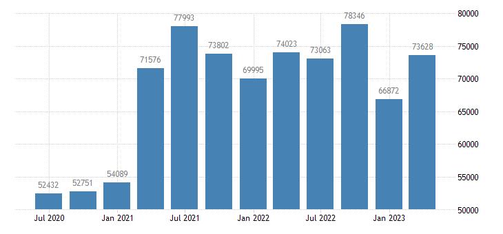 netherlands gross saving eurostat data