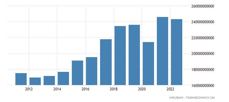 netherlands gross savings current lcu wb data