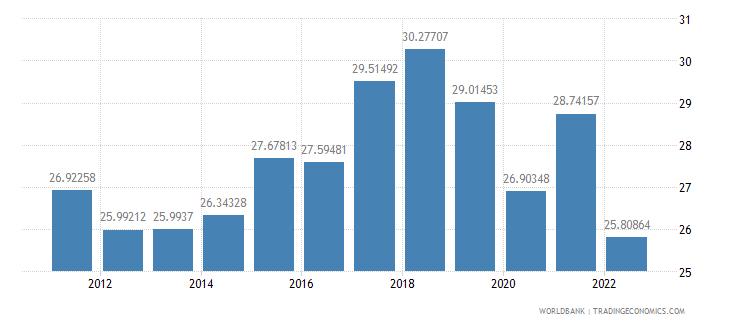 netherlands gross savings percent of gdp wb data