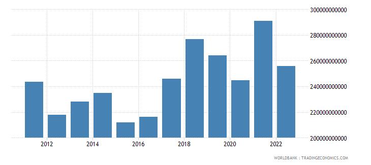 netherlands gross savings us dollar wb data