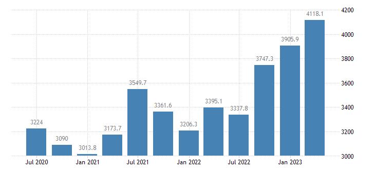 netherlands gross value added agriculture forestry fishing eurostat data