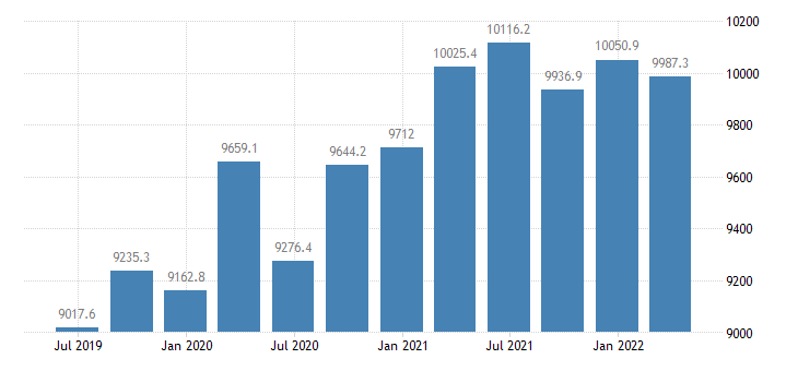 netherlands gross value added construction eurostat data