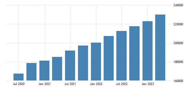 netherlands gross value added eurostat data