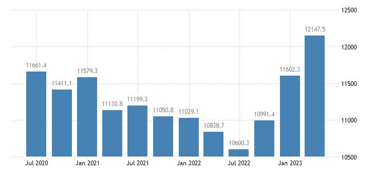 netherlands gross value added financial insurance activities eurostat data