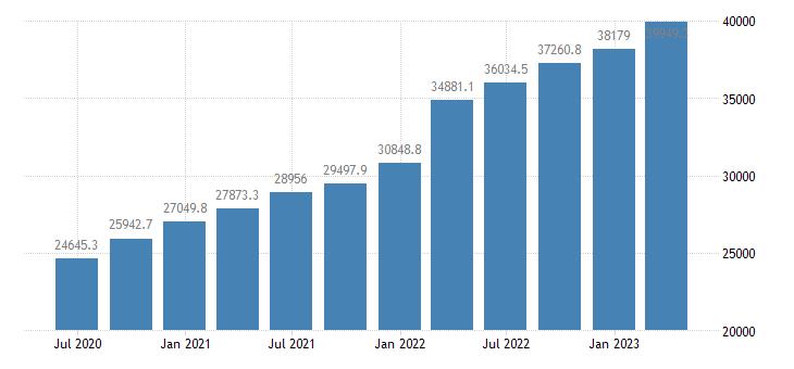 netherlands gross value added industry except construction eurostat data