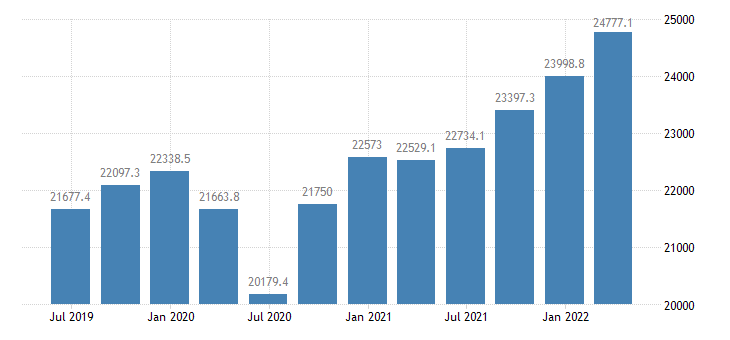 netherlands gross value added manufacturing eurostat data