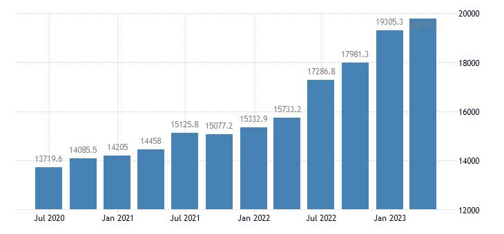 netherlands gross value added real estate activities eurostat data