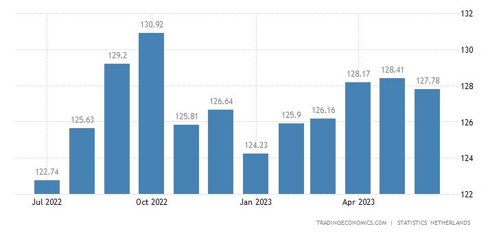 Netherlands Harmonised Consumer Prices