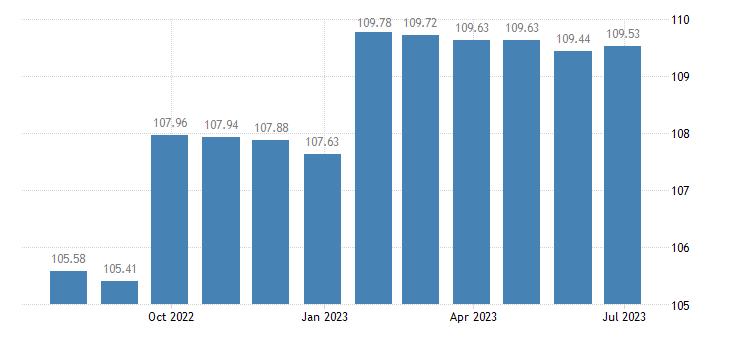netherlands harmonised idx of consumer prices hicp administered prices non energy eurostat data