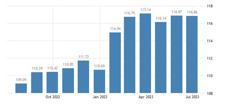 netherlands harmonised idx of consumer prices hicp alcoholic beverages eurostat data