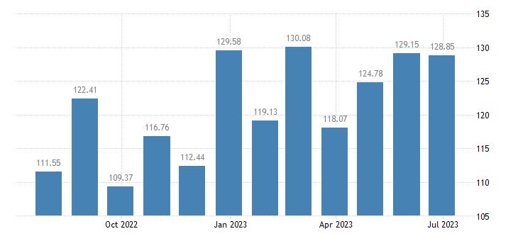 netherlands harmonised idx of consumer prices hicp bed linen eurostat data