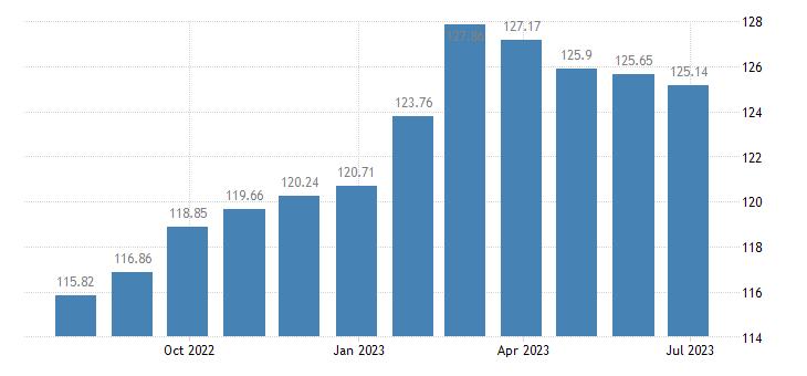 netherlands harmonised idx of consumer prices hicp beer eurostat data