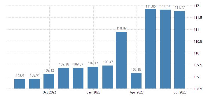 netherlands harmonised idx of consumer prices hicp bicycles eurostat data