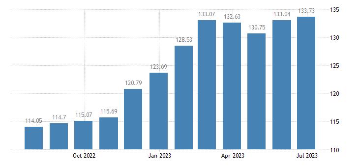 netherlands harmonised idx of consumer prices hicp bread eurostat data