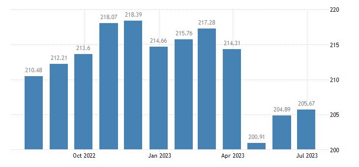 netherlands harmonised idx of consumer prices hicp butter eurostat data